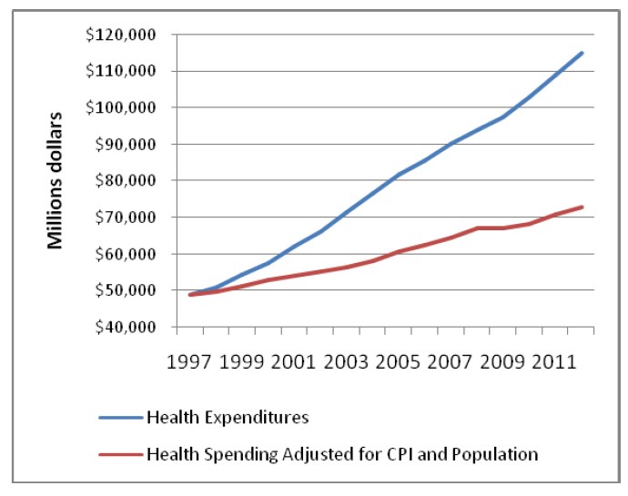 Figure 1. Rising health care costs in Pennsylvania, 1997-2012 in nominal terms and compared with costs at constant real per-capita spending.