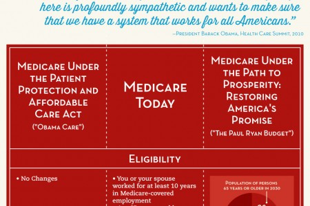 New Graphic Explaining Medicare and Medicaid
