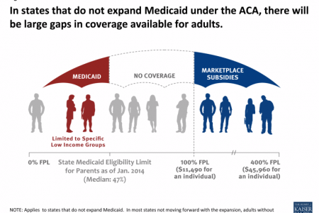 The Coverage Gap: The Real Failure of Obamacare