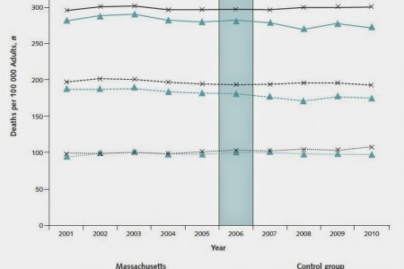 Health Insurance and Mortality, Part 1