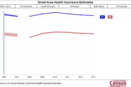 ACA Having Little Effect on Uninsured in 2013